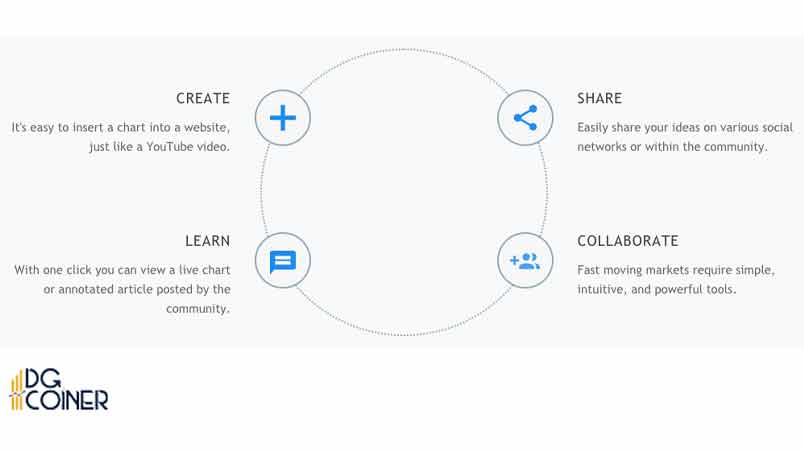 TradingView share and collaborate min